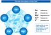 Propriétés électriques des micromolécules et des électrolytes