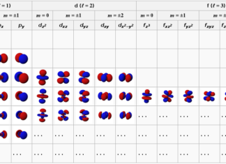 Nombres quantiques et orbitales atomiques