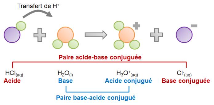 Notion d'acide et de base